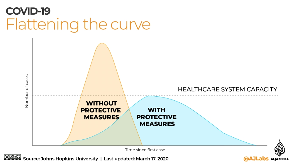 INTERACTIVE: Covid-19 Flattening the curve