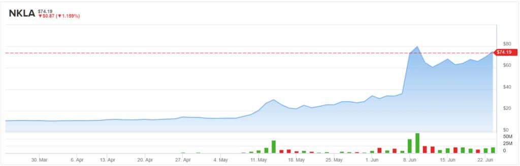 At $74, Nikola (NKLA) Stock Is Fully-Valued, Says Analyst