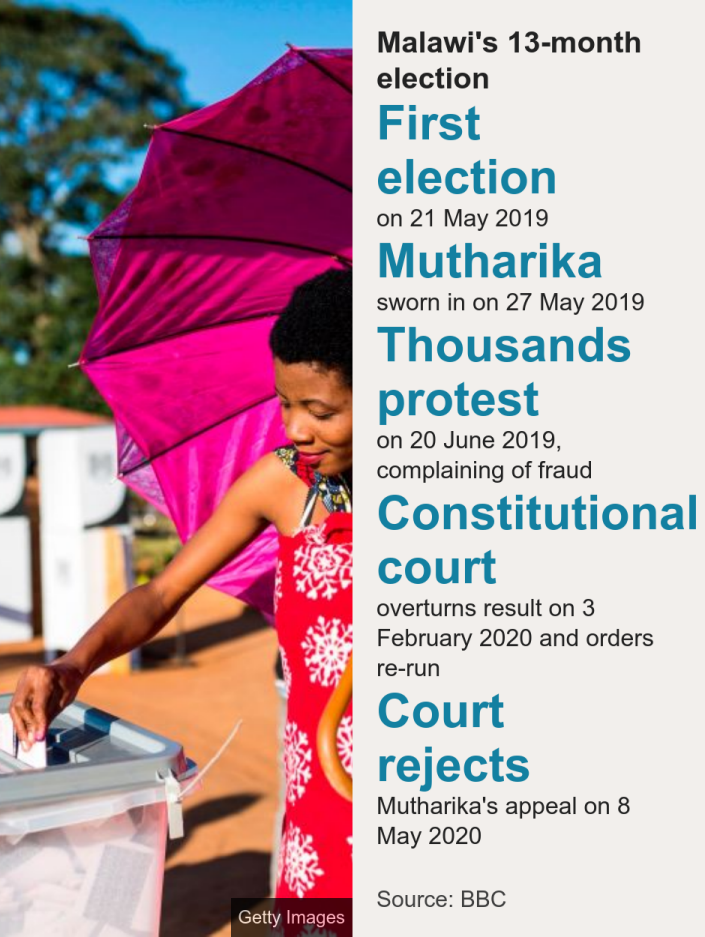 Malawi's 13-month election. [ First election on 21 May 2019 ],[ Mutharika sworn in on 27 May 2019 ],[ Thousands protest on 20 June 2019, complaining of fraud ],[ Constitutional court overturns result on 3 February 2020 and orders re-run ],[ Court rejects Mutharika's appeal on 8 May 2020 ], Source: Source: BBC, Image: A woman voting in Malawi, 21 May 2019
