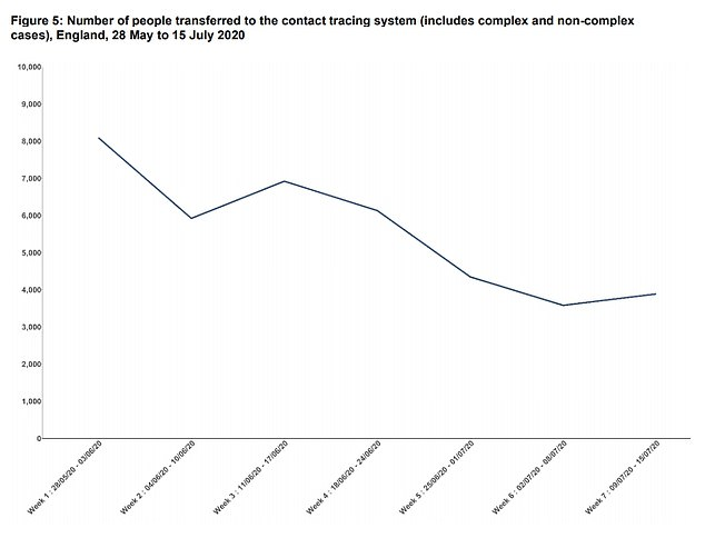 Figures show the success of the NHS Test and Trace system is increasing in its seventh week after a slow start.Between 09 July and 15 July, 3,887 people were transferred to the contract tracing system, which has been reducing due to less people testing positive for Covid-19