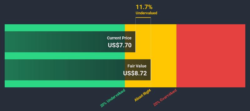 NasdaqGS:LLNW Discounted Cash Flow July 11th 2020