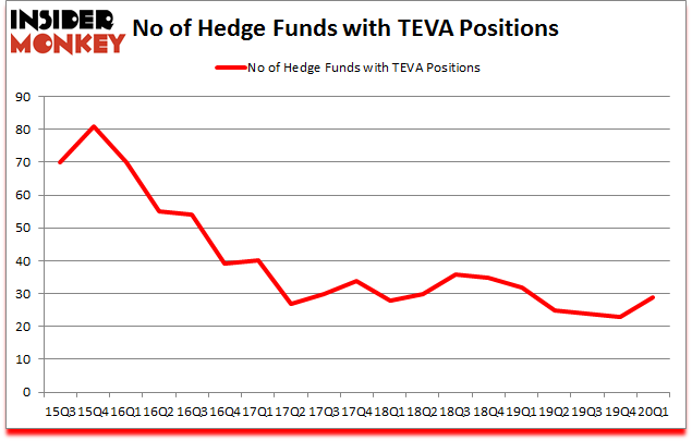 Is TEVA A Good Stock To Buy?