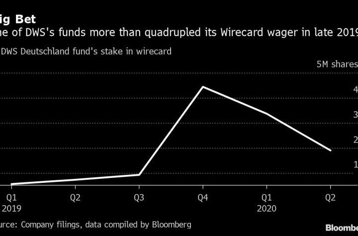 Deutsche Bank's Wirecard Ties: From Margin Loan to Merger Talks