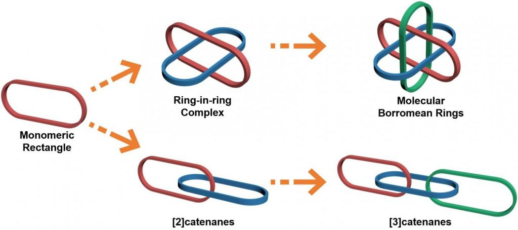 'All-in-one' strategy for metalla[3]catenanes, Borromean rings and ring-in-ring complex
