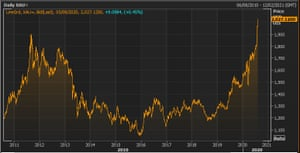 The gold price over the last decade