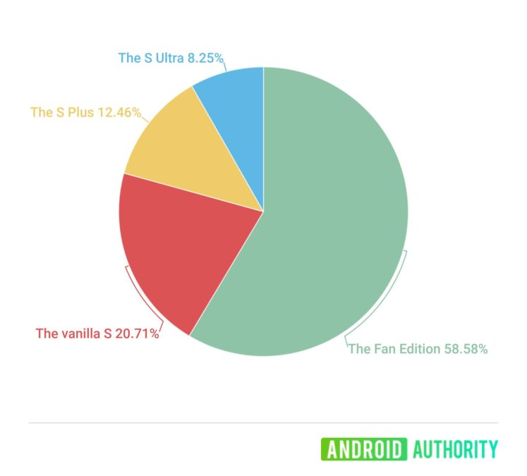 Ask Poll Graphic and see for yourself what Samsung flagship model you will be buying in the future