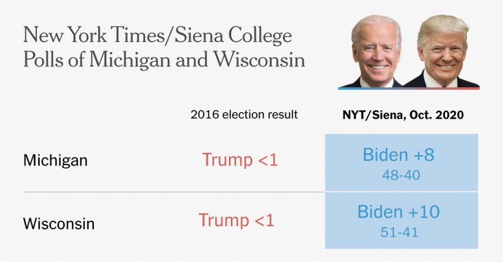Trump defectors help Biden build leads in Wisconsin and Michigan