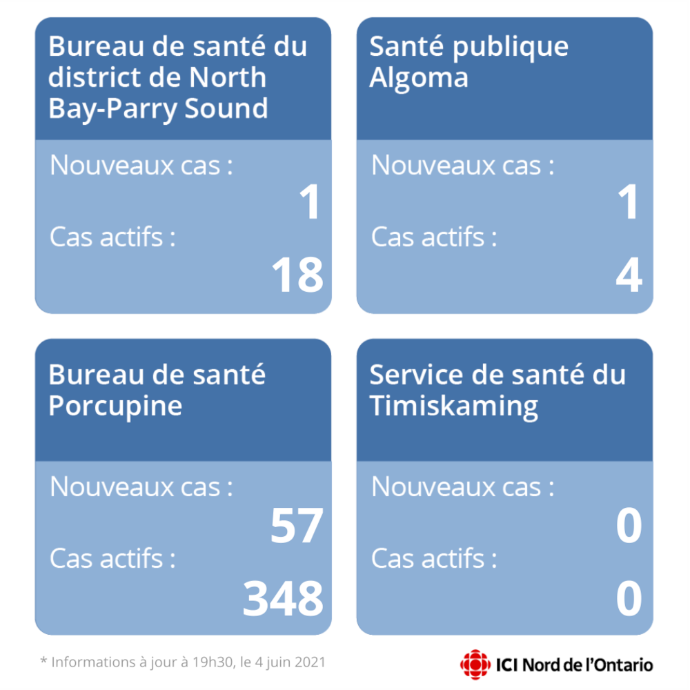 A graph showing the number of new and active cases in four regions.