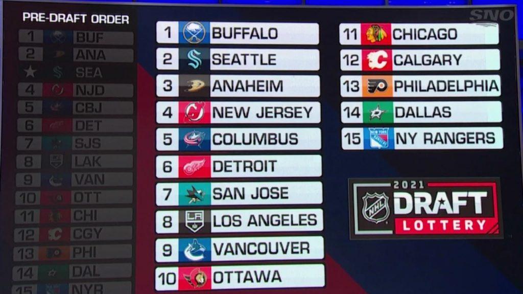 NHL: Sabers 1st pick, Kraken second